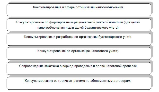 схем налогообложения на